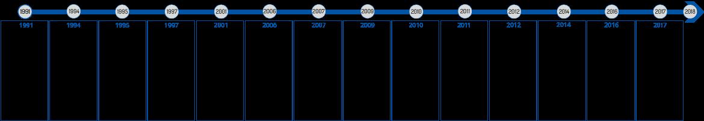 Calendrier du TEHAG de 1991 à 2018