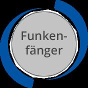 TEHAG / Funkenfänger