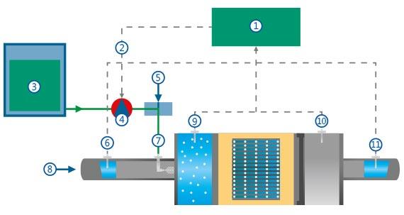 Schéma fonctionnel du système de réduction NOx T-blue