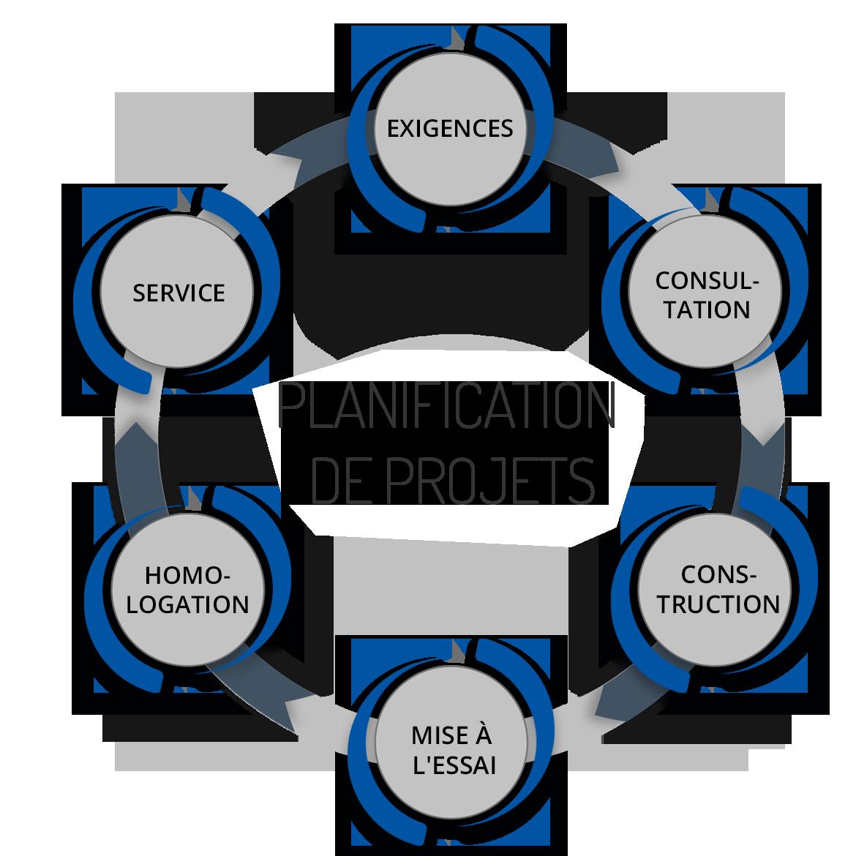 Planification de projets - Gestion de projet et savoir-faire compétents