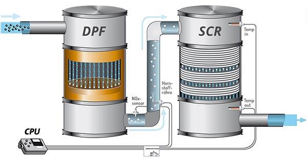 Kombisystem: Partikelfilter und SCR-System