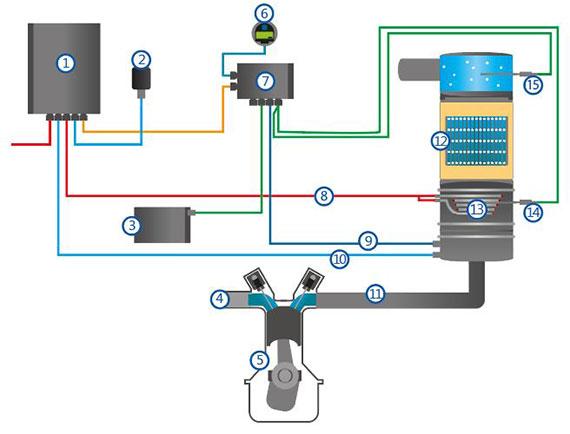 Schéma fonctionnel du filtre à particules de suie active AWF-e