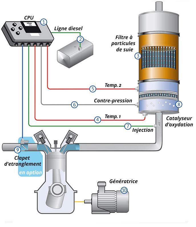 Schéma fonctionnel du filtre à particules de suie active AWF-h